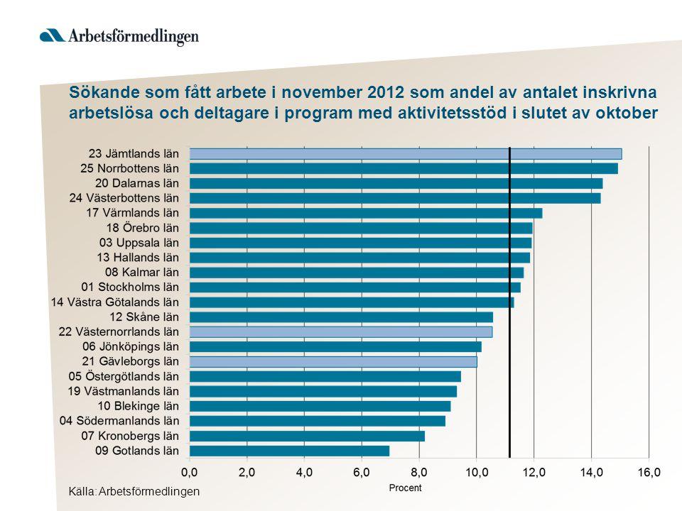 Källa: Arbetsförmedlingen Sökande som fått arbete i november 2012 som andel av antalet inskrivna arbetslösa och deltagare i program med aktivitetsstöd i slutet av oktober