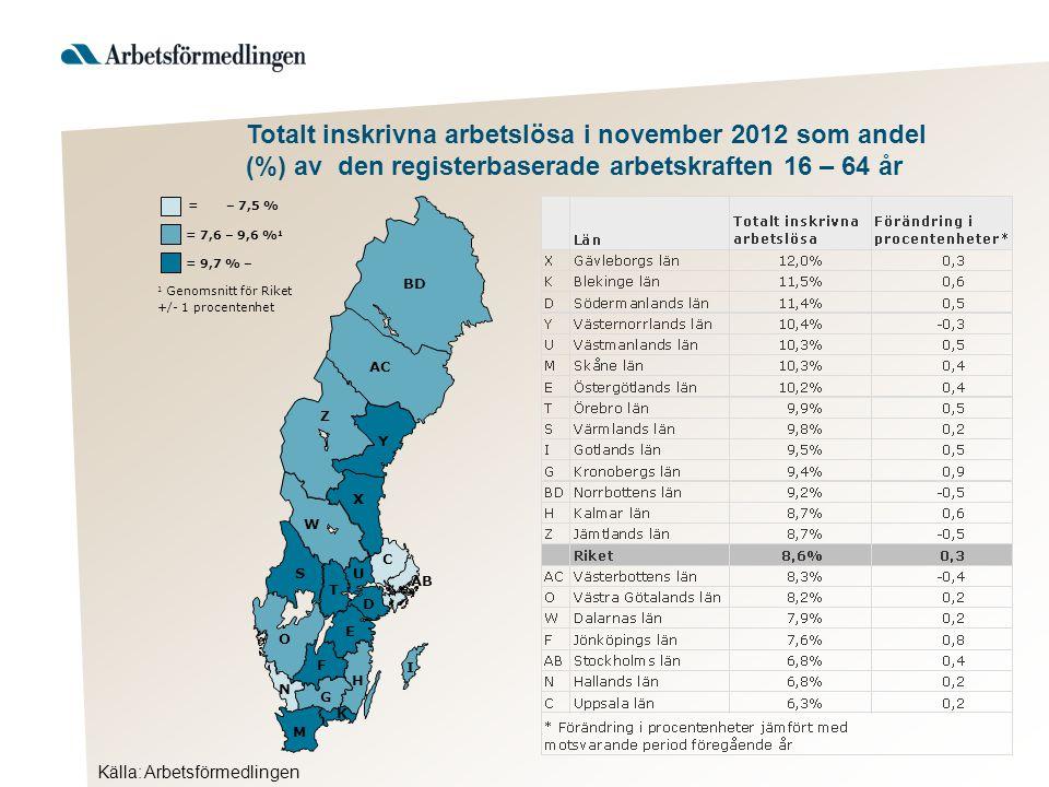 57 56 51 50 49 53 Källa: Arbetsförmedlingen Totalt inskrivna arbetslösa i november 2012 som andel (%) av den registerbaserade arbetskraften 16 – 64 år