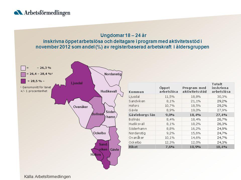 Ljusdal Nordanstig Hudiksvall Ovanåker Bollnäs Ockelbo Hofors Gävle Söder- hamn Sand- viken Källa: Arbetsförmedlingen = 28,5 % – 1 Genomsnitt för länet +/- 1 procentenhet = 26,4 – 28,4 % 1 = – 26,3 % Ungdomar 18 – 24 år inskrivna öppet arbetslösa och deltagare i program med aktivitetsstöd i november 2012 som andel (%) av registerbaserad arbetskraft i åldersgruppen
