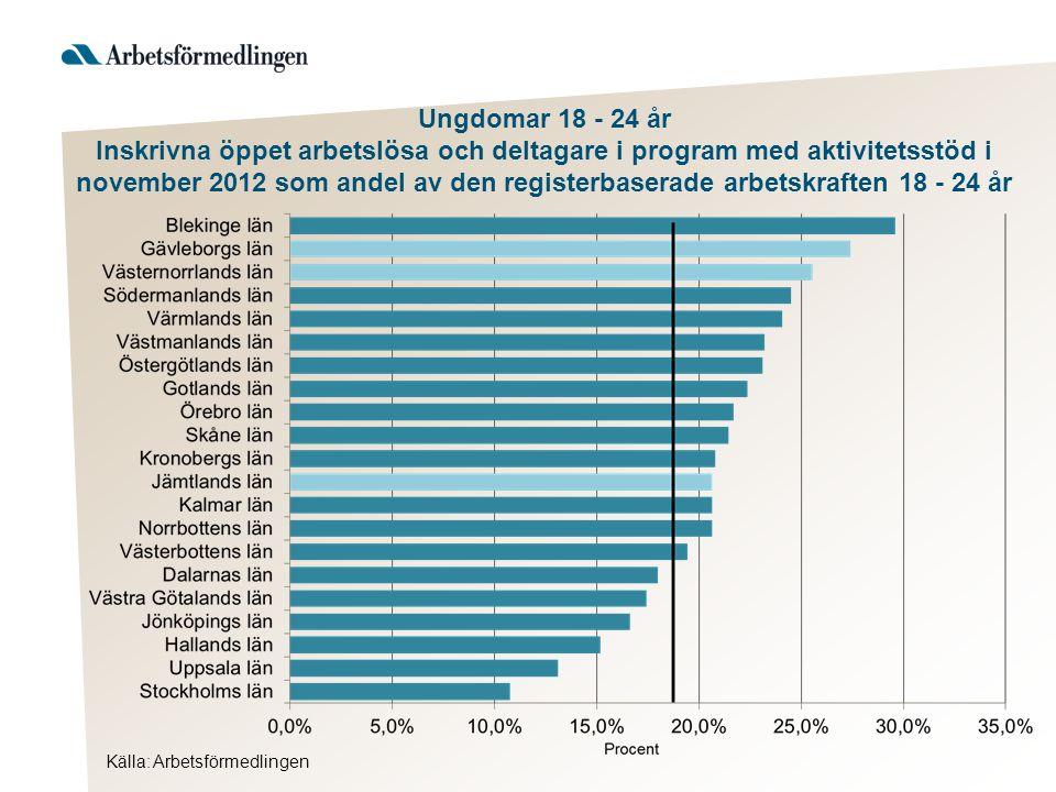 Källa: Arbetsförmedlingen Ungdomar 18 - 24 år Förändring i procent av antalet inskrivna öppet arbetslösa och deltagare i program med aktivitetsstöd, november 2012 jämfört med november 2011