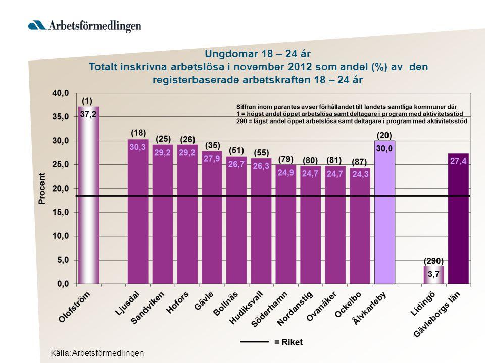 Källa: Arbetsförmedlingen Ungdomar 18 – 24 år Totalt inskrivna arbetslösa i november 2012 som andel (%) av den registerbaserade arbetskraften 18 – 24 år