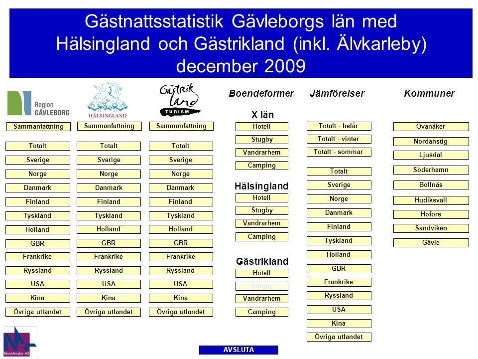 Gästnätter och förändringar – Gävleborgs län totalt – senaste månaden