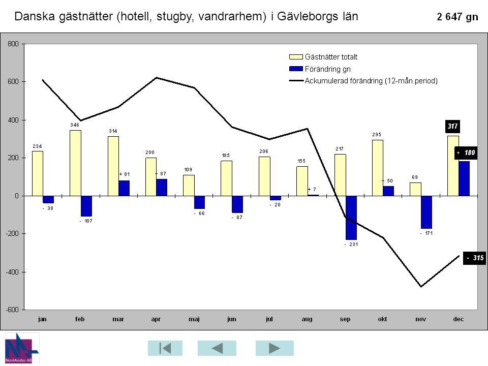 Danska gästnätter (hotell, stugby, vandrarhem) i Gävleborgs län