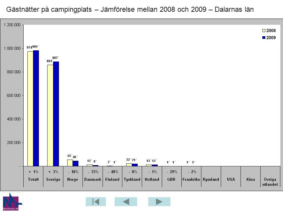 Gästnätter på campingplats – Jämförelse mellan 2008 och 2009 – Dalarnas län