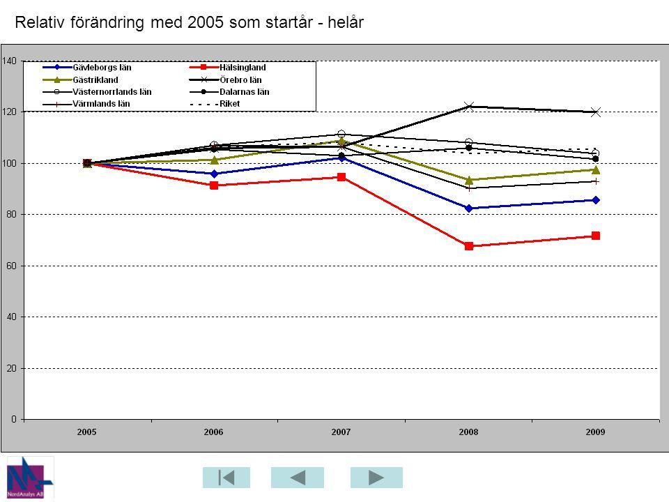 Relativ förändring med 2005 som startår - helår