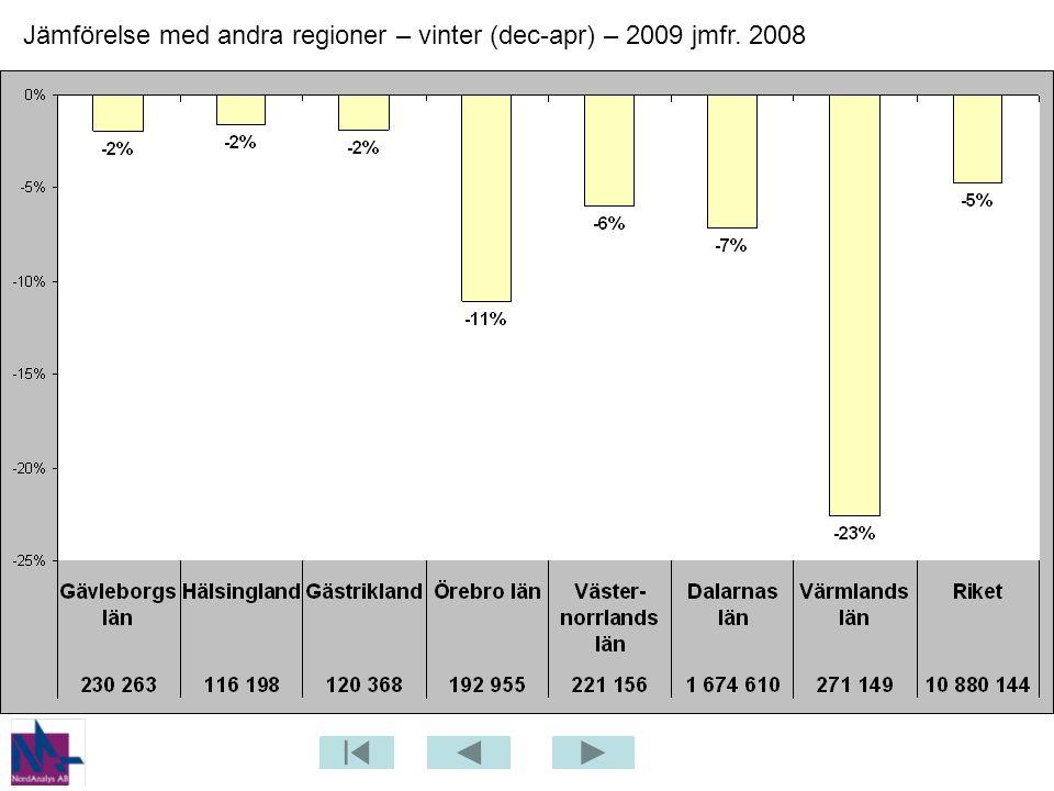 Jämförelse med andra regioner – vinter (dec-apr) – 2009 jmfr. 2008