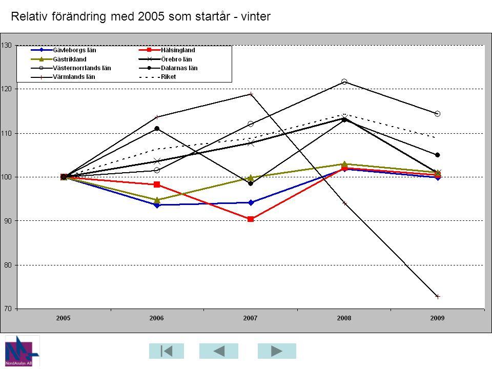 Relativ förändring med 2005 som startår - vinter