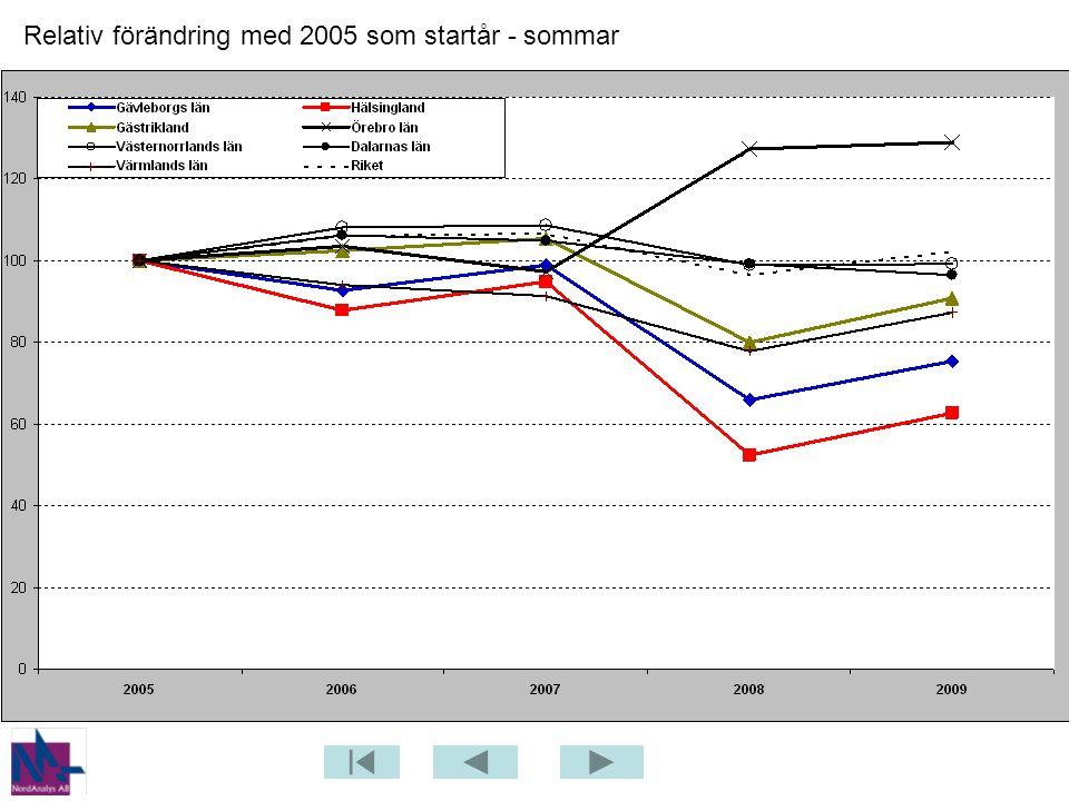 Relativ förändring med 2005 som startår - sommar