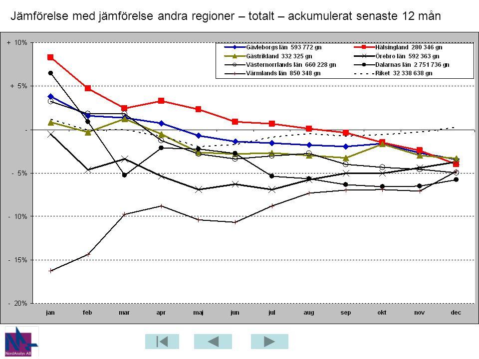 Jämförelse med jämförelse andra regioner – totalt – ackumulerat senaste 12 mån