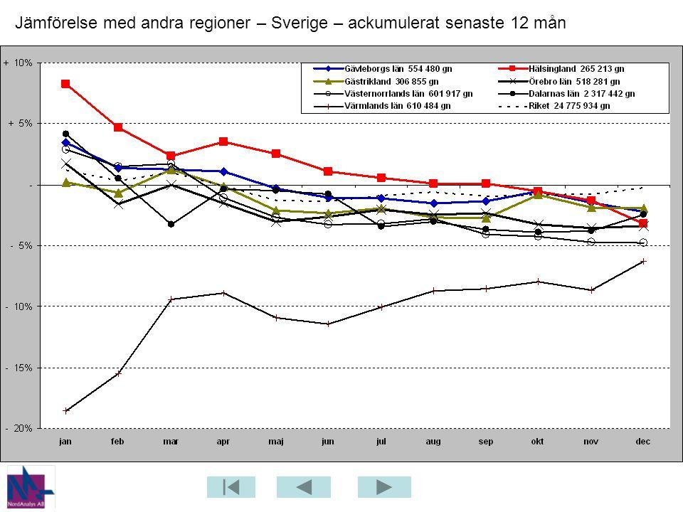 Jämförelse med andra regioner – Sverige – ackumulerat senaste 12 mån
