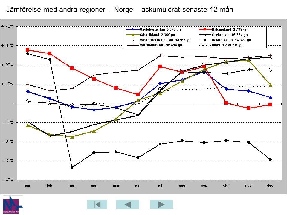Jämförelse med andra regioner – Norge – ackumulerat senaste 12 mån