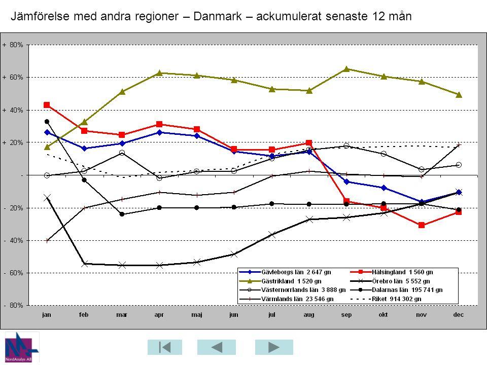 Jämförelse med andra regioner – Danmark – ackumulerat senaste 12 mån