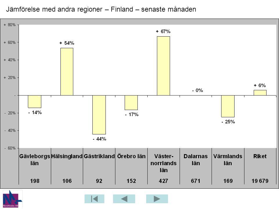 Jämförelse med andra regioner – Finland – senaste månaden