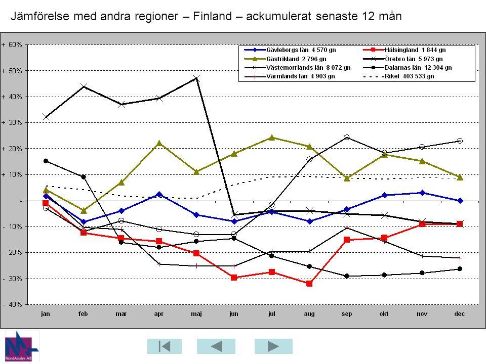 Jämförelse med andra regioner – Finland – ackumulerat senaste 12 mån