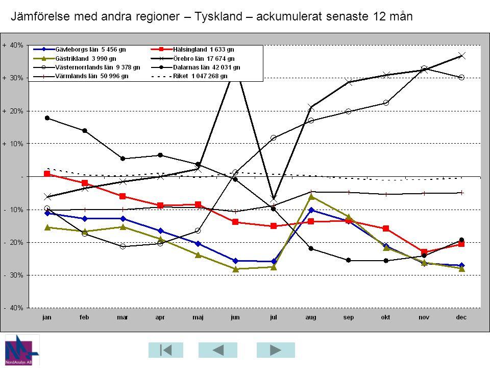 Jämförelse med andra regioner – Tyskland – ackumulerat senaste 12 mån