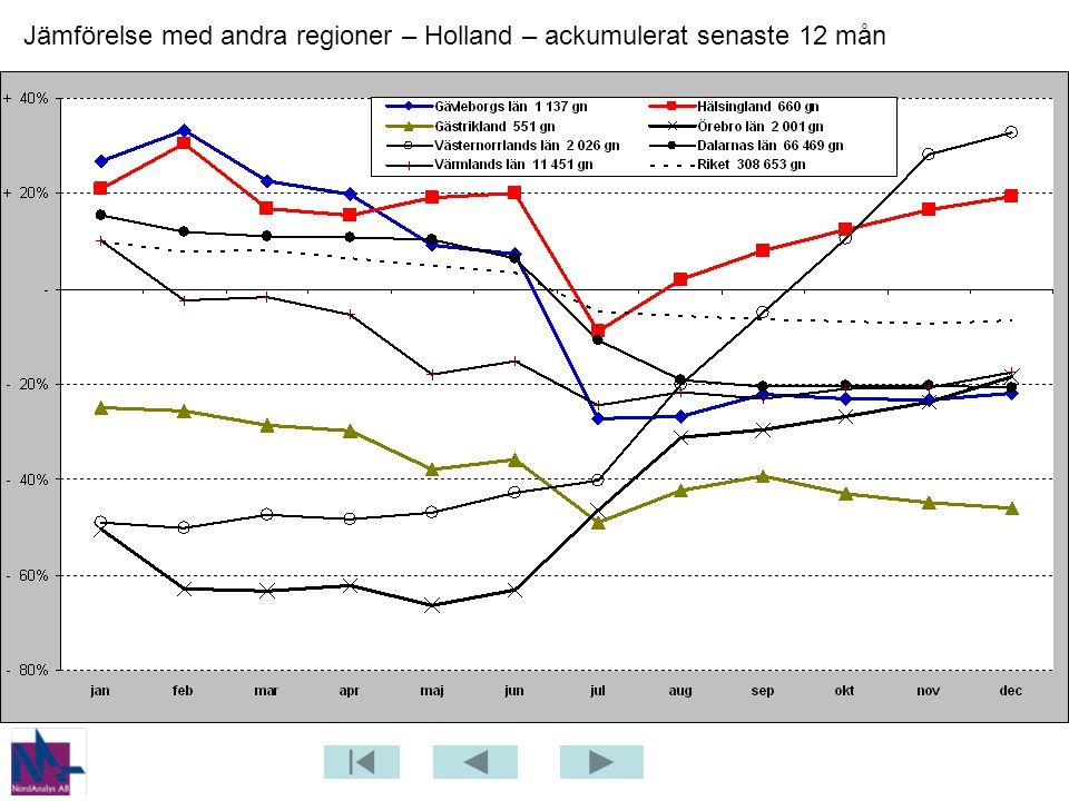 Jämförelse med andra regioner – Holland – ackumulerat senaste 12 mån