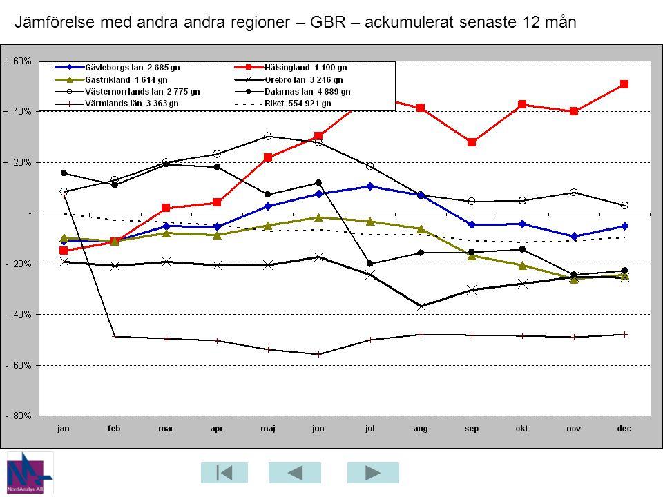 Jämförelse med andra andra regioner – GBR – ackumulerat senaste 12 mån