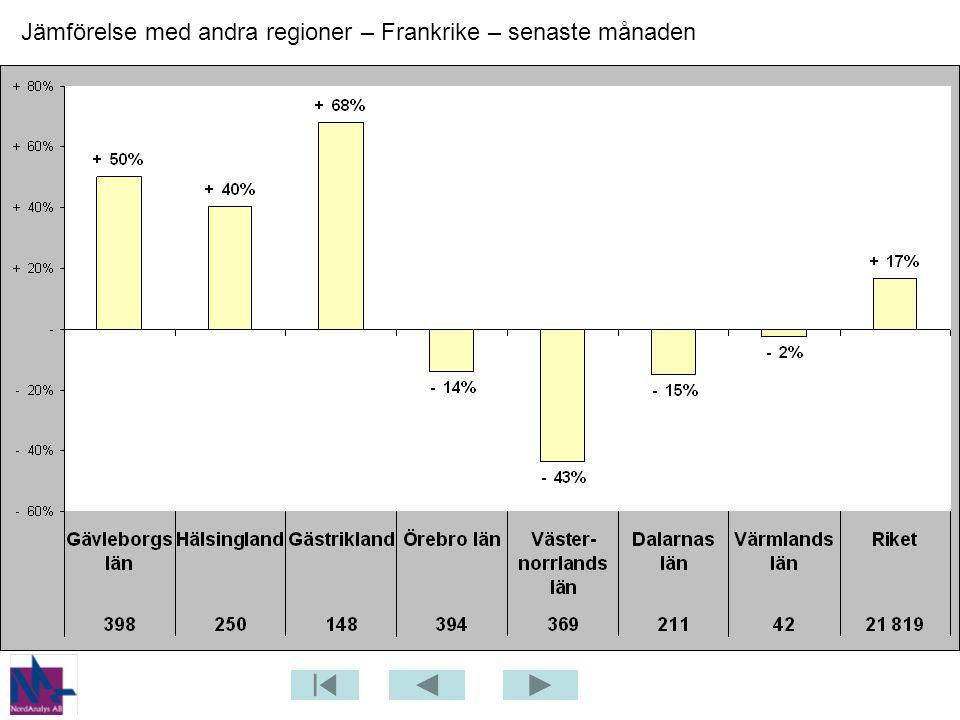 Jämförelse med andra regioner – Frankrike – senaste månaden