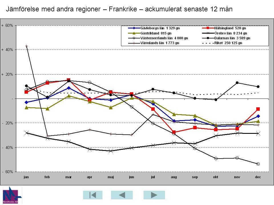 Jämförelse med andra regioner – Frankrike – ackumulerat senaste 12 mån
