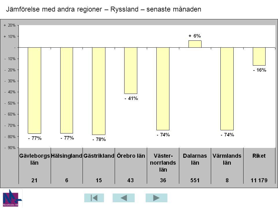 Jämförelse med andra regioner – Ryssland – senaste månaden