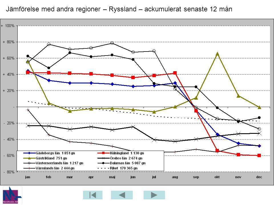 Jämförelse med andra regioner – Ryssland – ackumulerat senaste 12 mån