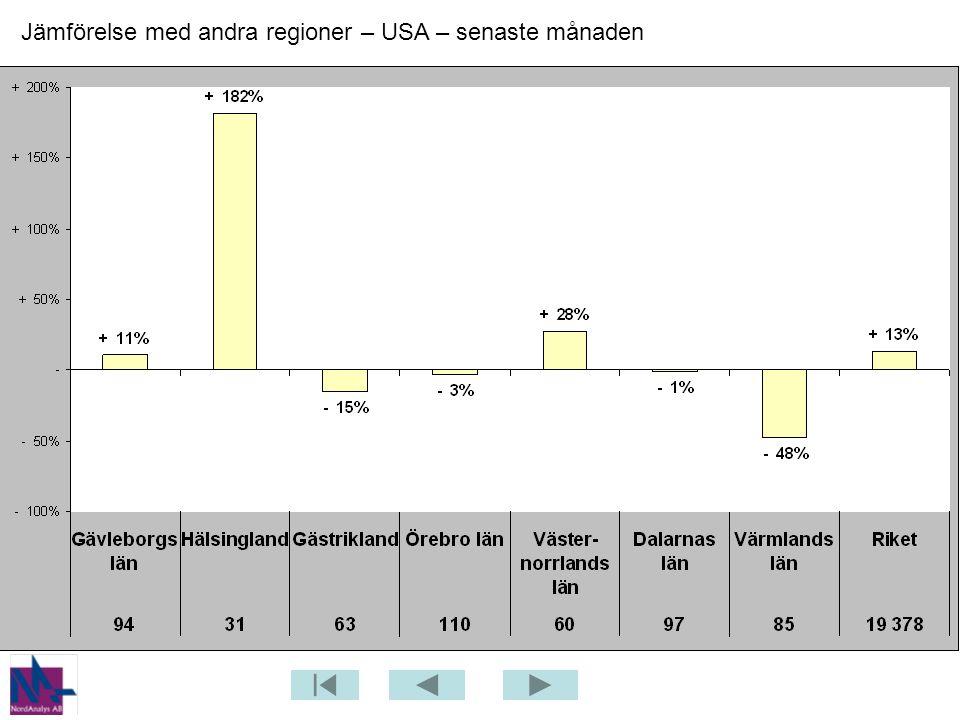 Jämförelse med andra regioner – USA – senaste månaden