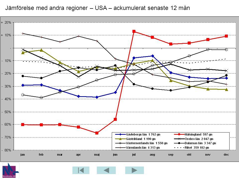Jämförelse med andra regioner – USA – ackumulerat senaste 12 mån