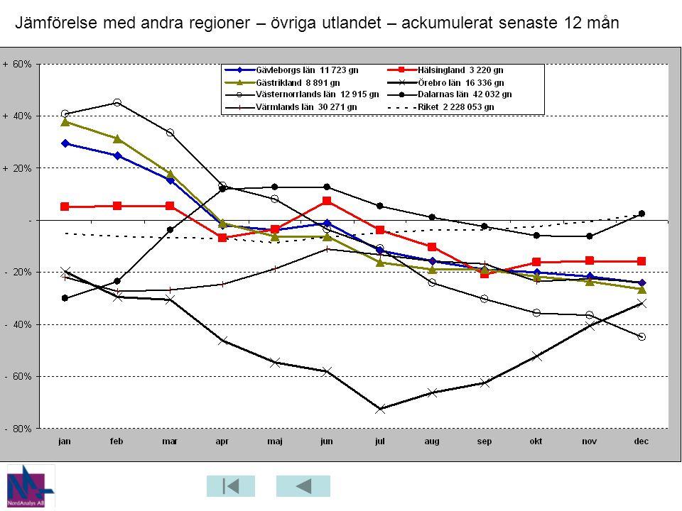 Jämförelse med andra regioner – övriga utlandet – ackumulerat senaste 12 mån