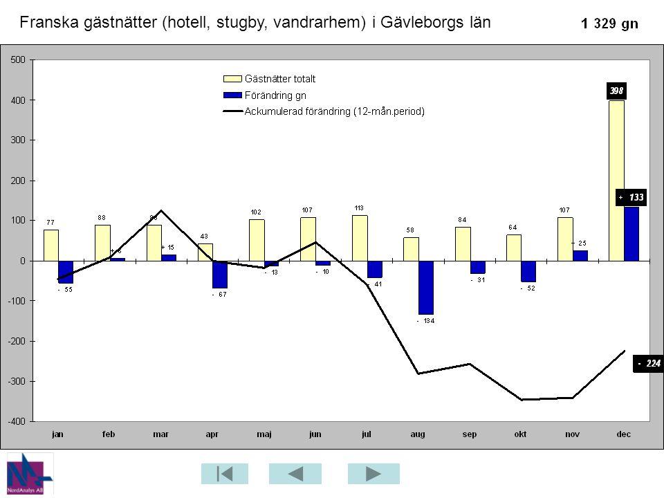 Franska gästnätter (hotell, stugby, vandrarhem) i Gävleborgs län