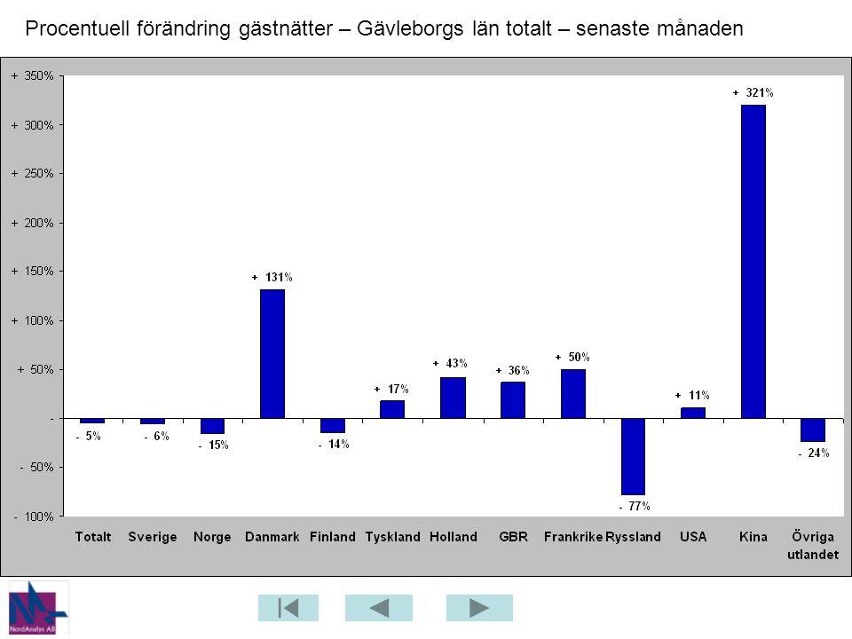 Gästnätter från USA (hotell, stugby, vandrarhem) i Gävleborgs län