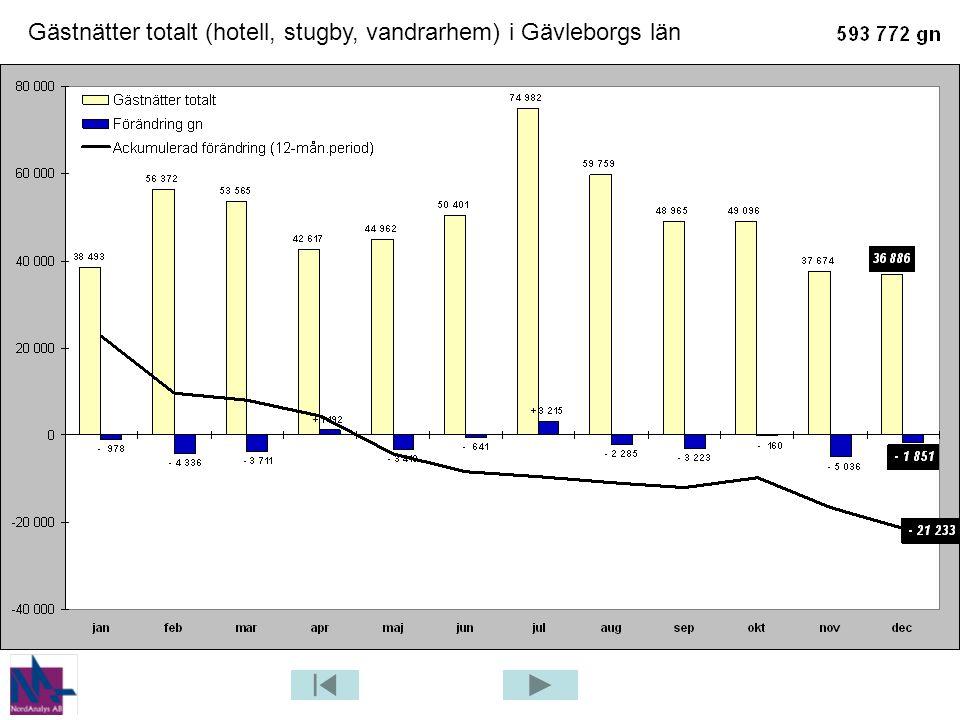 Gästnätter på campingplats – Jämförelse mellan 2008 och 2009 – Hälsingland