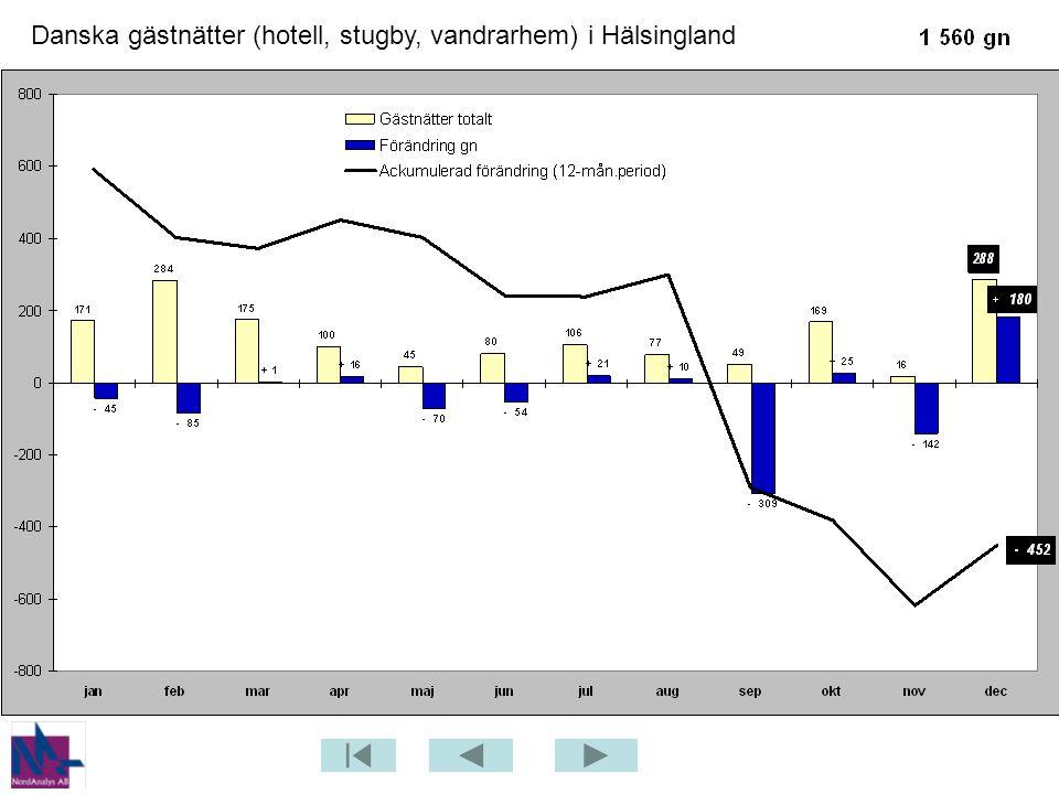 Danska gästnätter (hotell, stugby, vandrarhem) i Hälsingland