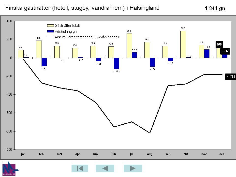 Finska gästnätter (hotell, stugby, vandrarhem) i Hälsingland
