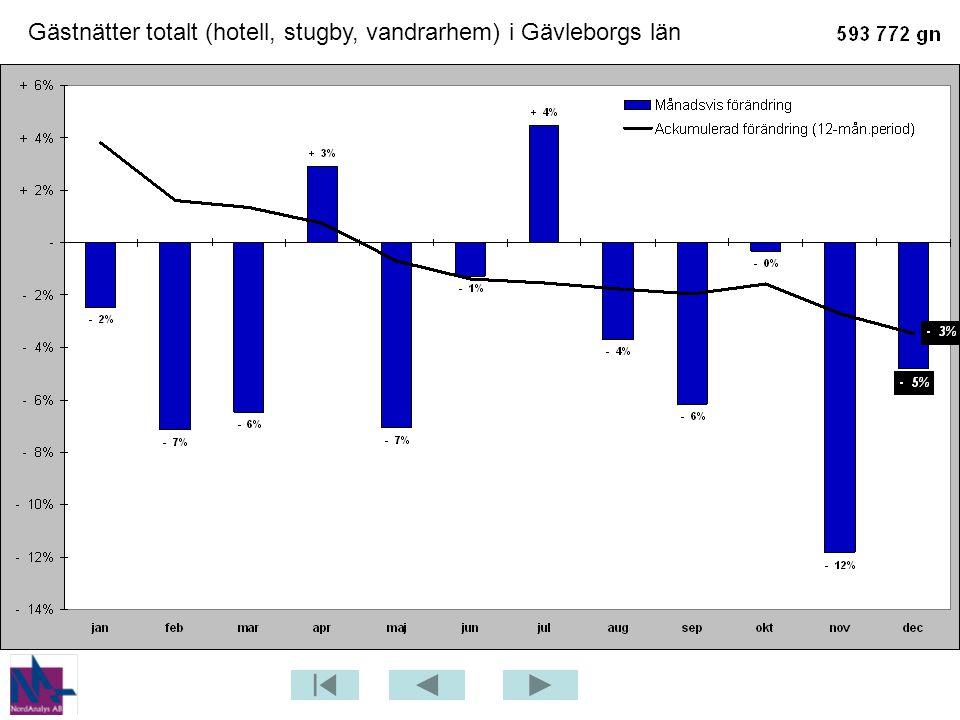 Gästnätter på campingplats – Jämförelse mellan 2008 och 2009 – Gästrikland