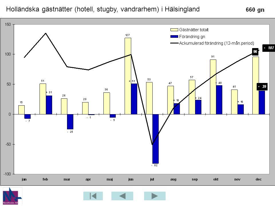 Holländska gästnätter (hotell, stugby, vandrarhem) i Hälsingland