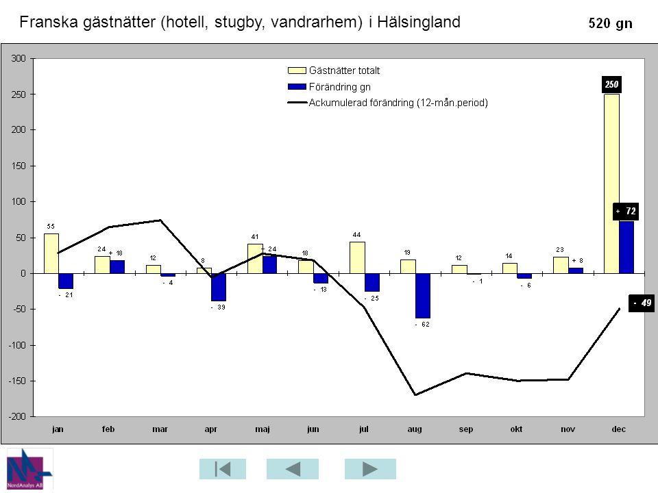 Franska gästnätter (hotell, stugby, vandrarhem) i Hälsingland