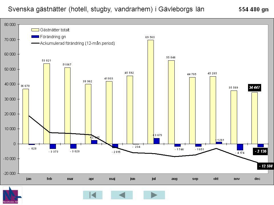 Svenska gästnätter (hotell, stugby, vandrarhem) i Gävleborgs län