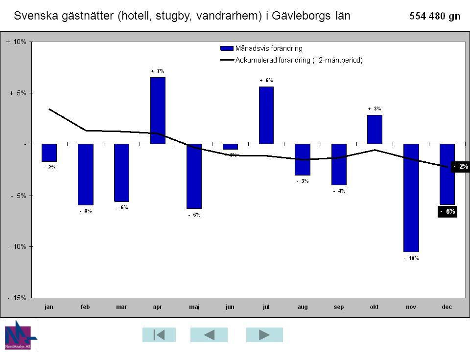 Gästnätter från GBR (hotell, stugby, vandrarhem) i Gävleborgs län