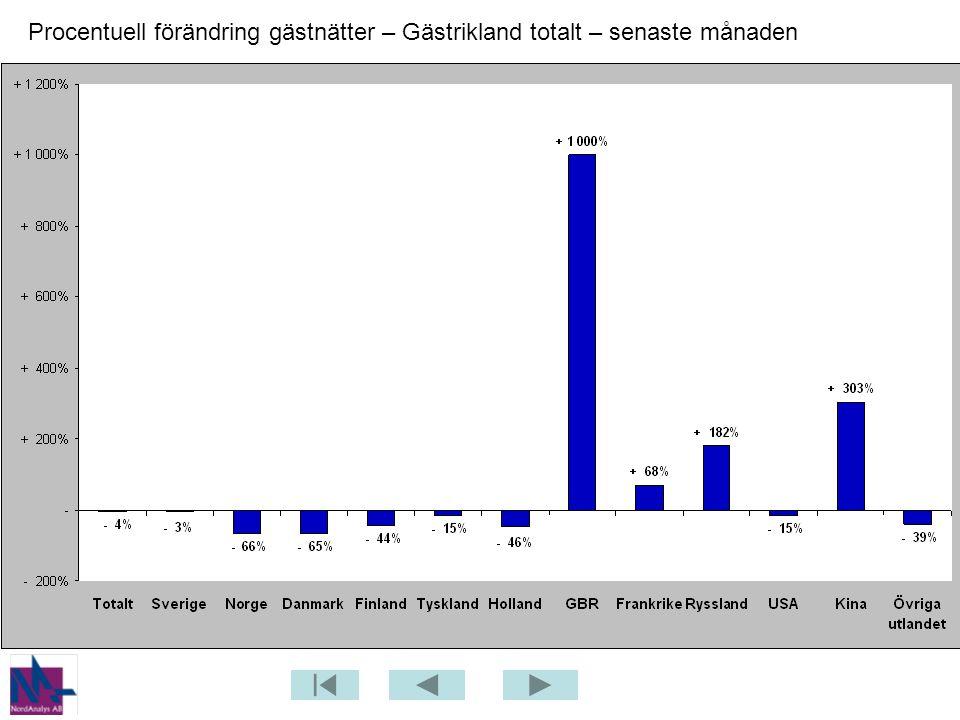 Procentuell förändring gästnätter – Gästrikland totalt – senaste månaden