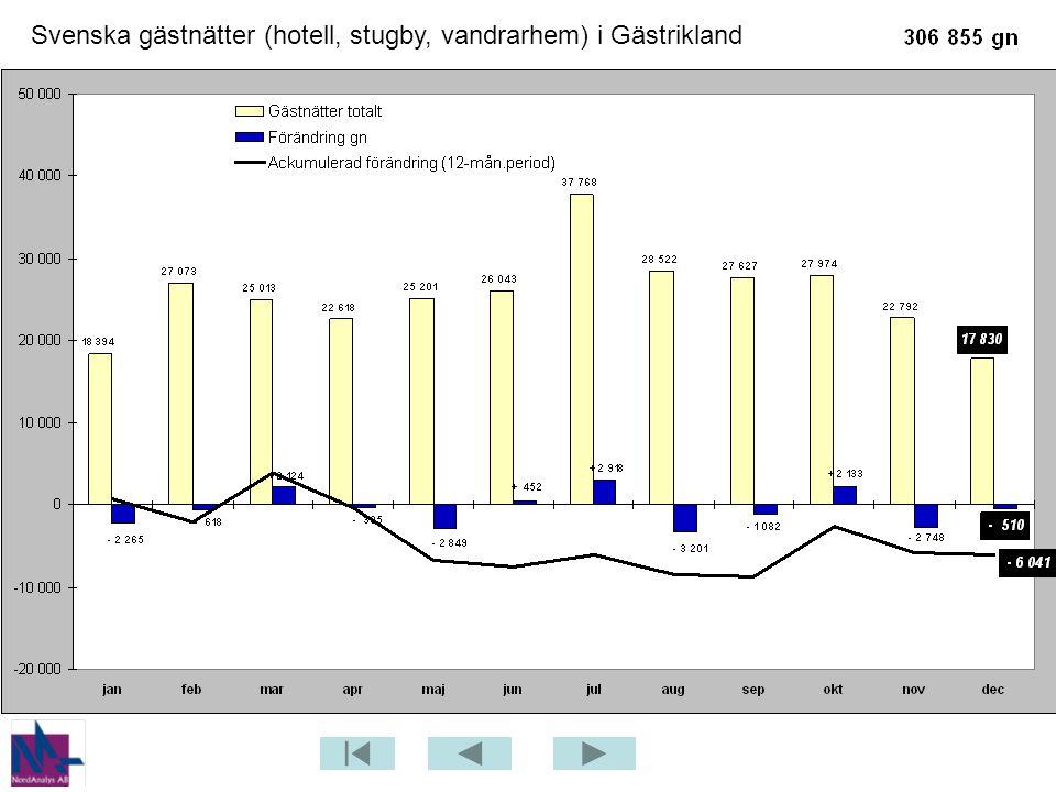 Svenska gästnätter (hotell, stugby, vandrarhem) i Gästrikland