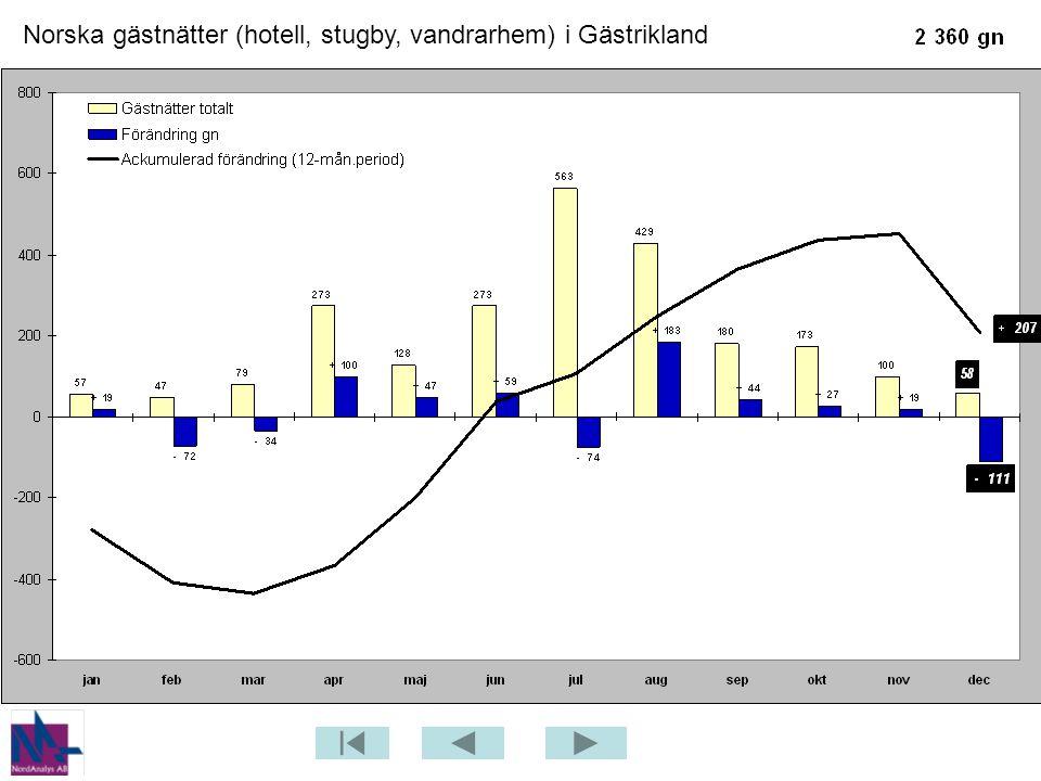 Norska gästnätter (hotell, stugby, vandrarhem) i Gästrikland