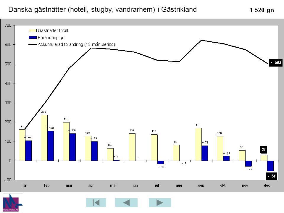 Danska gästnätter (hotell, stugby, vandrarhem) i Gästrikland
