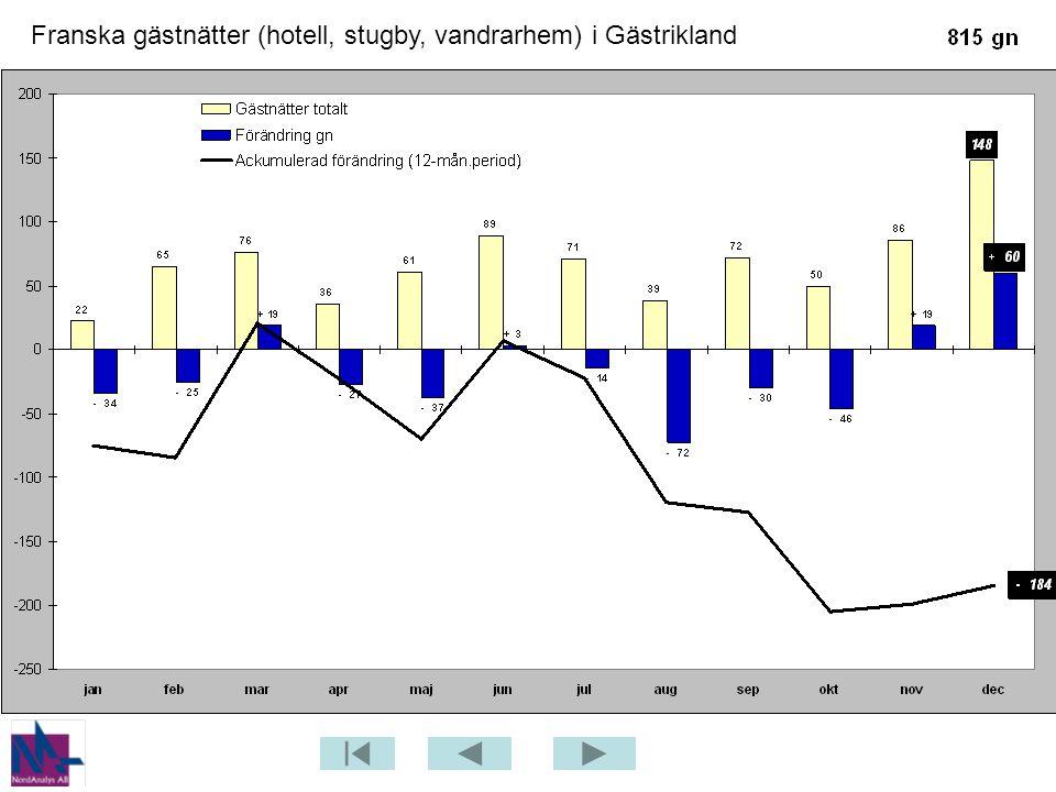 Franska gästnätter (hotell, stugby, vandrarhem) i Gästrikland