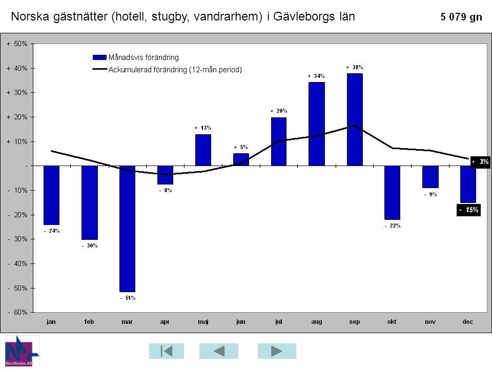 Gästnätter och förändringar – Gästrikland totalt – senaste månaden