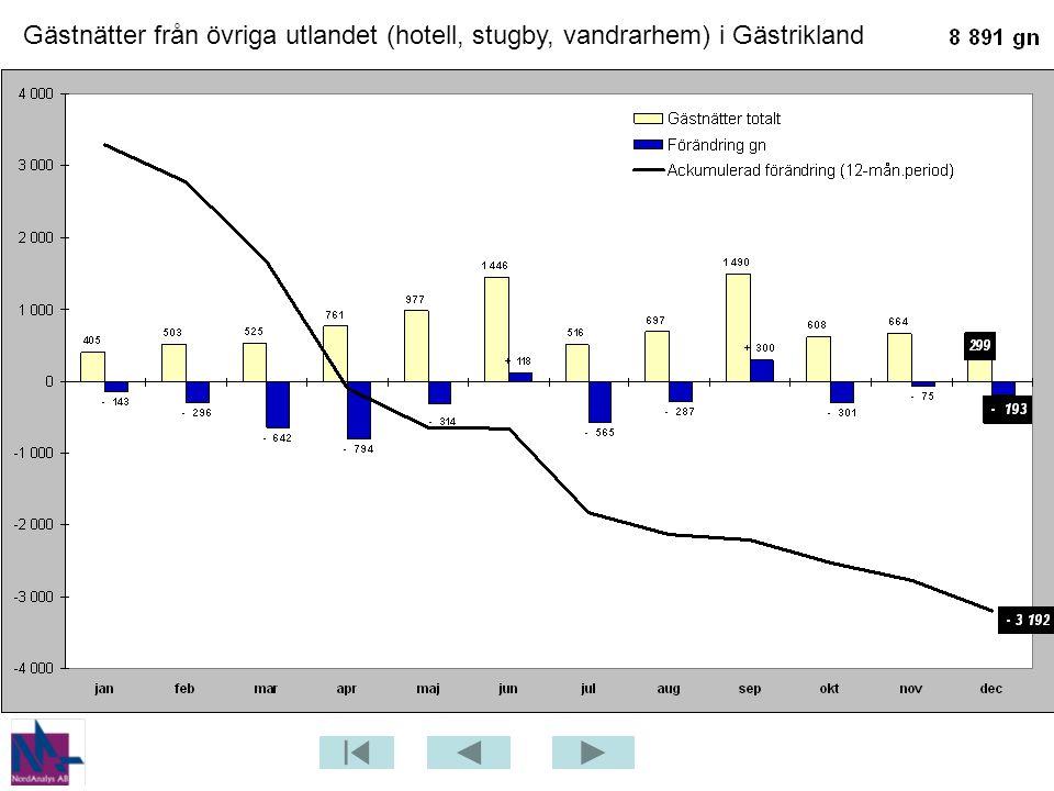 Gästnätter från övriga utlandet (hotell, stugby, vandrarhem) i Gästrikland