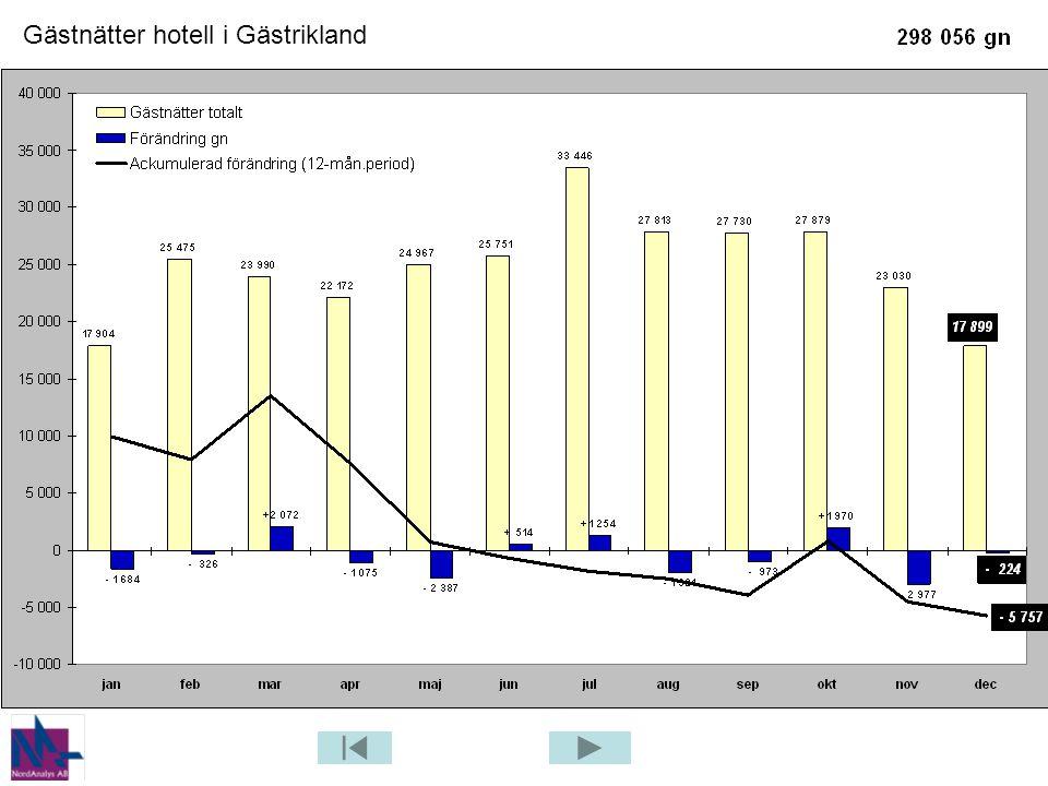 Gästnätter hotell i Gästrikland