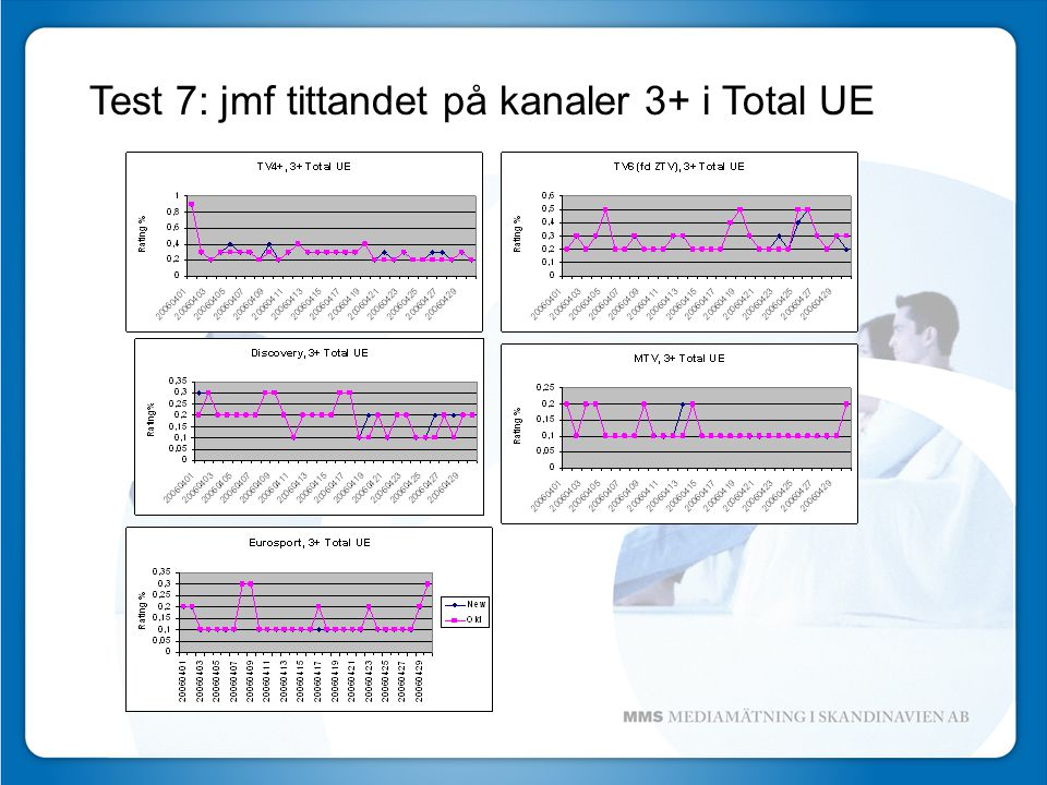 Test 7: jmf tittandet på kanaler 3+ i Total UE