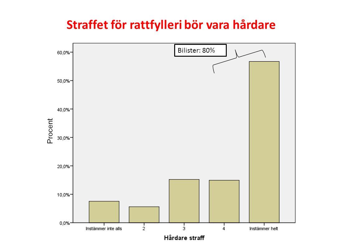 Bilister: 80% Procent Straffet för rattfylleri bör vara hårdare