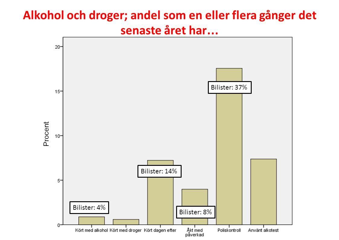 Bilister: 14% Bilister: 37% Bilister: 4% Bilister: 8% Procent Alkohol och droger; andel som en eller flera gånger det senaste året har …