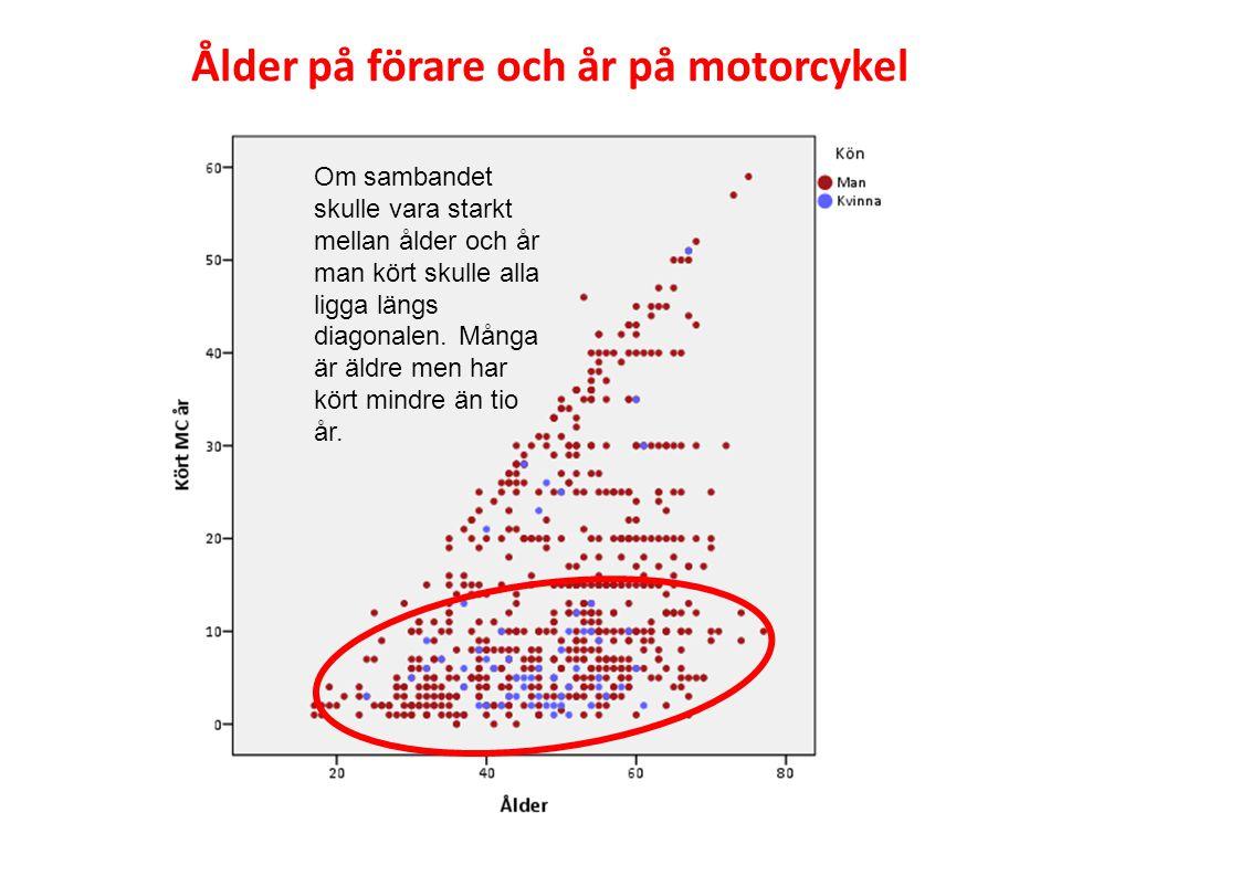 Om sambandet skulle vara starkt mellan ålder och år man kört skulle alla ligga längs diagonalen. Många är äldre men har kört mindre än tio år. Ålder p